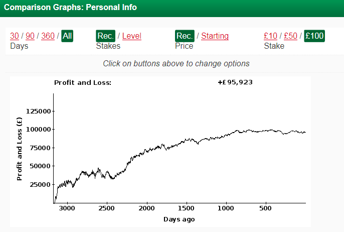 Personal Info  Proven Profits.   Includes Tips Until: 28/06/14 Source Besttipping.com