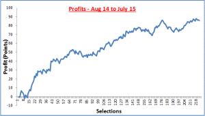 Last 12 Months Chart