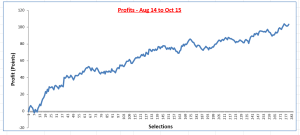 Profit Graph Aug 14 to and incl Oct 15